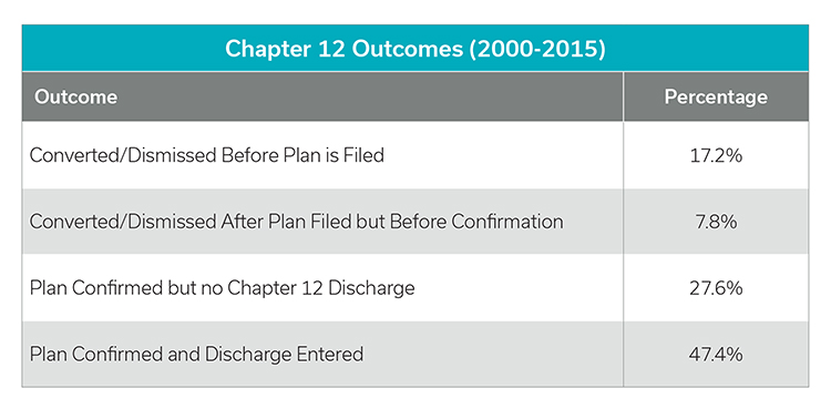 Chapter 12 Outcomes in Missouri (2000-2015)