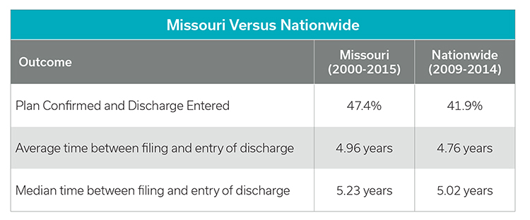 Missouri versus Nationwide