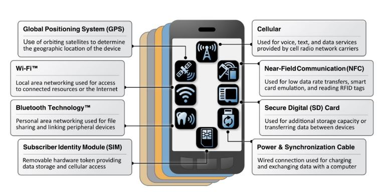 Illustration from NIST report of security vulnerabilities in mobile devices