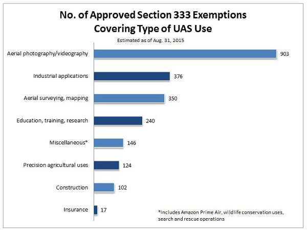 Section 333 exemptions