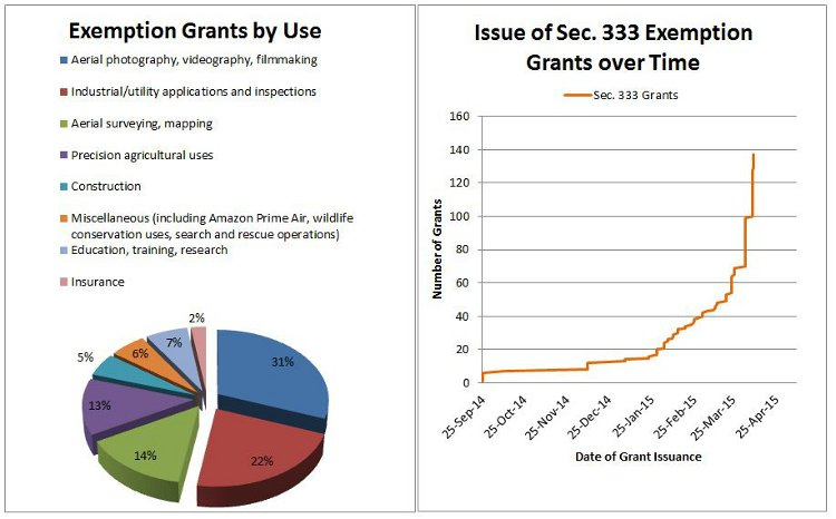 Section 333 exemption data - charts